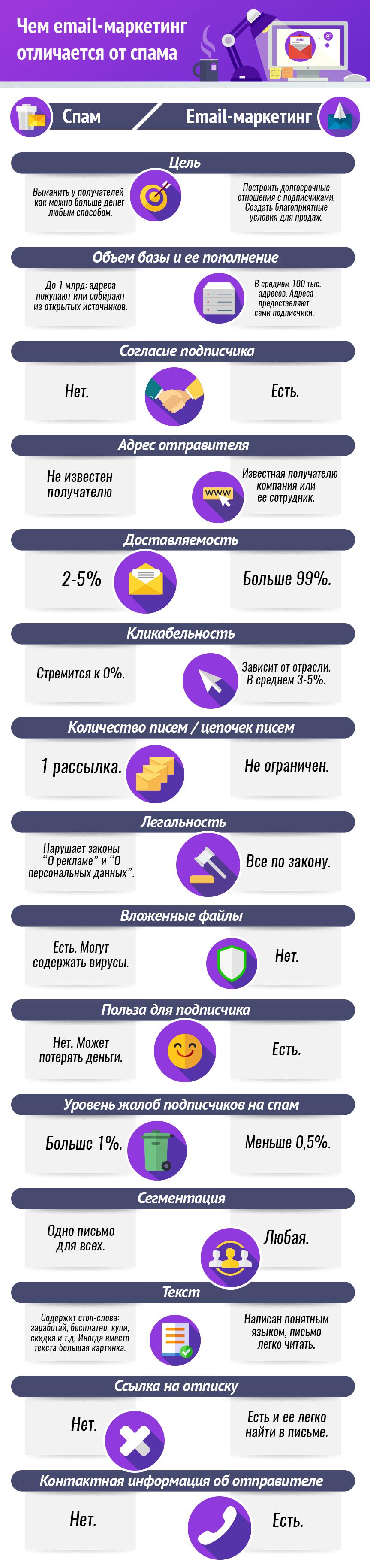 email-маркетинг и спам: инфографика